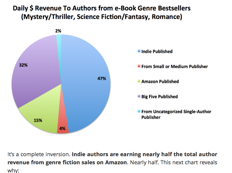 Self-Published Writers Make (Lots) More Money, New Data Suggests (2/2)