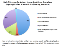 One of the many inspiring and beautiful charts from Author Earnings: A Report by Hugh Howie